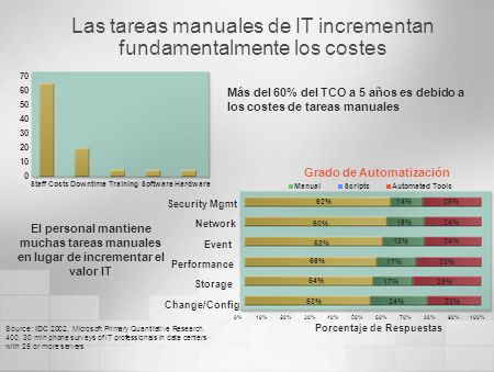 Las tareas manuales de IT incrementan fundamentalmente los costes Source: IDC 2002, Microsoft Primary Quantitative Research.