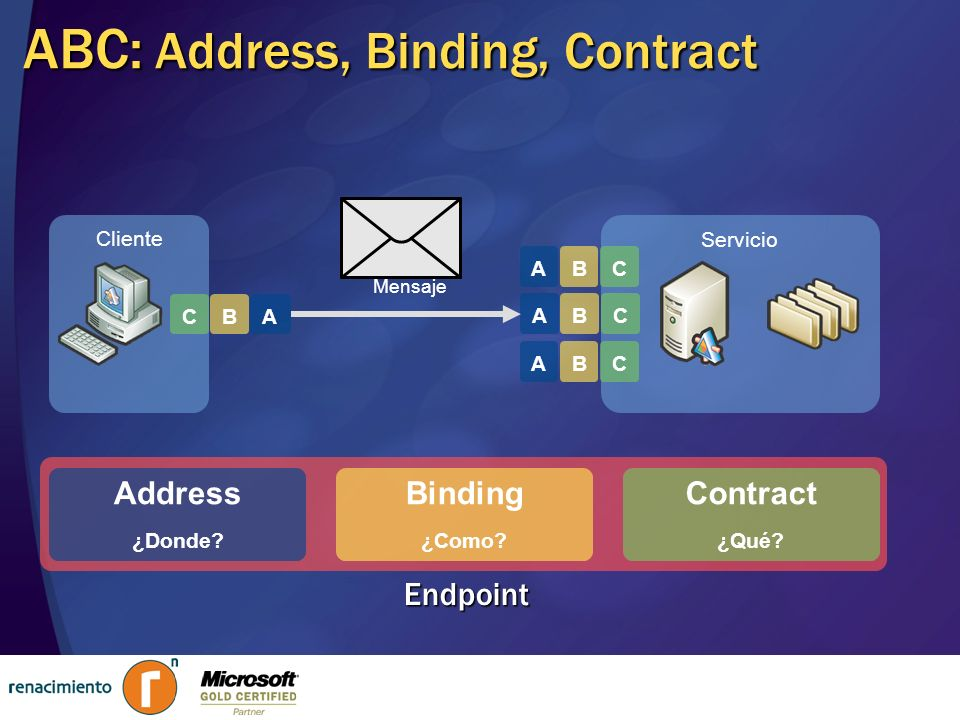 Servicio CBA CBA Cliente ABC: Address, Binding, Contract A BC Address ¿Donde? Contract ¿Qué? Binding ¿Como? Endpoint CBA Mensaje