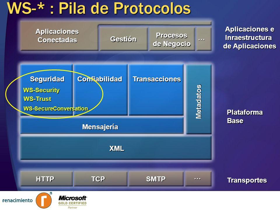 WS-* : Pila de Protocolos PlataformaBase Aplicaciones e Inraestructura de Aplicaciones Transportes Aplicaciones Conectadas Gestión Procesos de Negocio