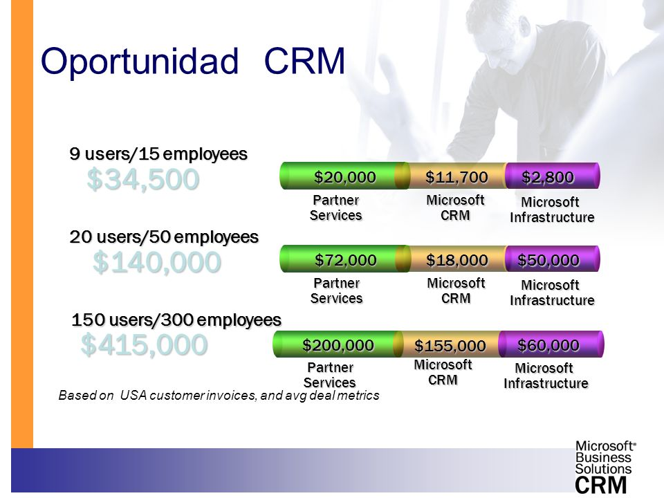 20 users/50 employees Microsoft Infrastructure Microsoft CRM Partner Services $140,000 $72,000 $18,000$50,000 150 users/300 employees Microsoft Infras