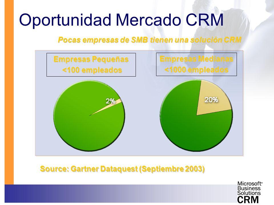 Oportunidad Mercado CRM Pocas empresas de SMB tienen una solución CRM Source: Gartner Dataquest (Septiembre 2003) Empresas Pequeñas <100 empleados <10