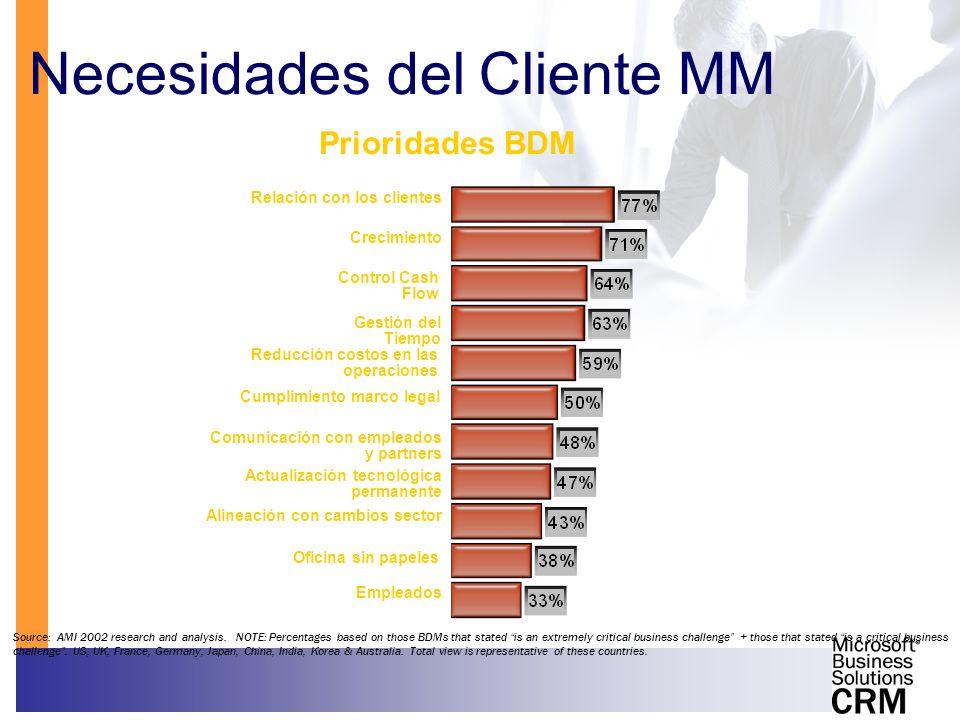 Necesidades del Cliente MM Relación con los clientes Actualización tecnológica permanente Empleados Comunicación con empleados y partners Cumplimiento