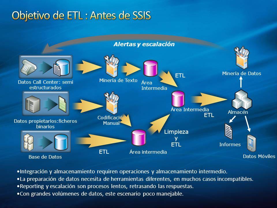 Datos Call Center: semi estructurados Datos propietarios:ficheros binarios Base de Datos ETL Almacén Informes Datos Móviles Minería de Datos Alertas y