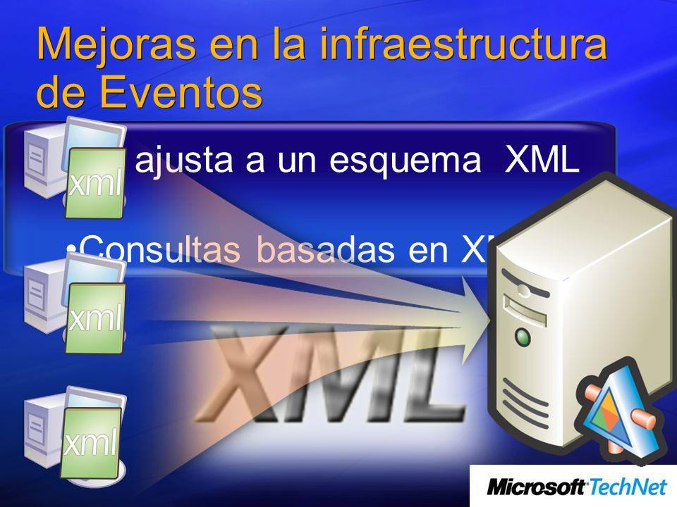 Mejoras en la infraestructura de Eventos Se ajusta a un esquema XML Consultas basadas en XML
