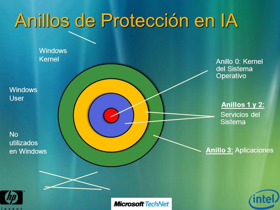 Anillos de Protección en IA Anillo 0: Kernel del Sistema Operativo Anillos 1 y 2: Servicios del Sistema Anillo 3: Aplicaciones Windows Kernel Windows