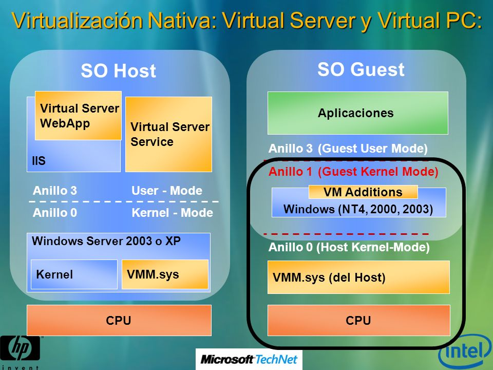 Virtualización Nativa: Virtual Server y Virtual PC: CPU Windows Server 2003 o XP Kernel VMM.sys Anillo 0Kernel - Mode Anillo 3User - Mode SO Host Virt