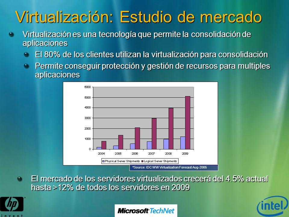 Virtualización: Estudio de mercado El mercado de los servidores virtualizados crecerá del 4.5% actual hasta >12% de todos los servidores en 2009 *Sour