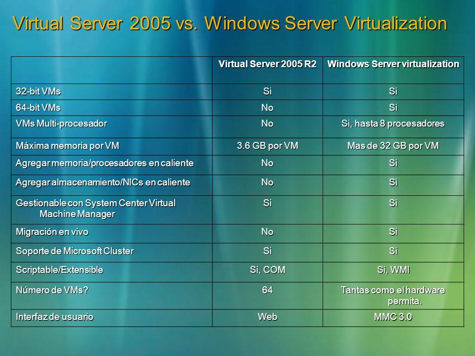Virtual Server 2005 vs. Windows Server Virtualization Virtual Server 2005 R2 Windows Server virtualization 32-bit VMs SiSi 64-bit VMs NoSi VMs Multi-p