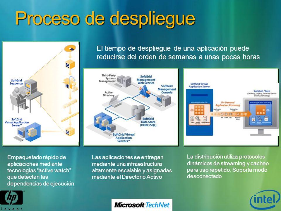 Empaquetado rápido de aplicaciones mediante tecnologías active watch que detectan las dependencias de ejecución La distribución utiliza protocolos din