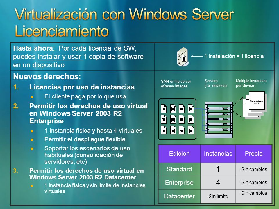 Hasta ahora: Por cada licencia de SW, puedes instalar y usar 1 copia de software en un dispositivo Nuevos derechos: 1.Licencias por uso de instancias