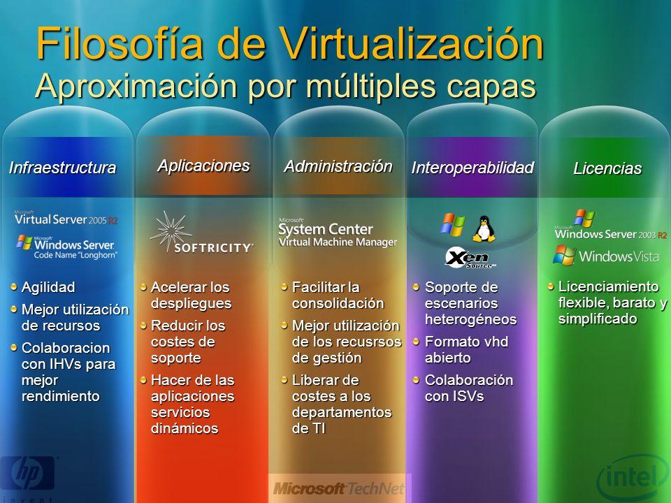 Filosofía de Virtualización Aproximación por múltiples capas Facilitar la consolidación Mejor utilización de los recusrsos de gestión Liberar de coste