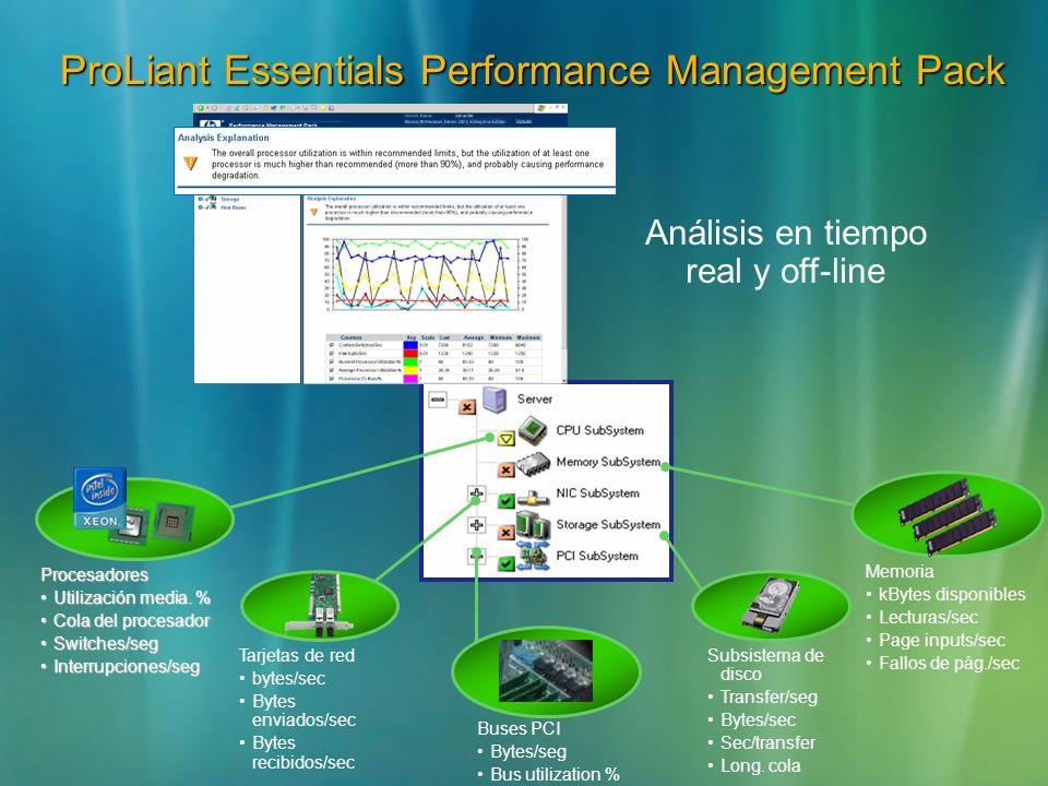 ProLiant Essentials Performance Management Pack Análisis en tiempo real y off-line Procesadores Utilización media. %Utilización media. % Cola del proc