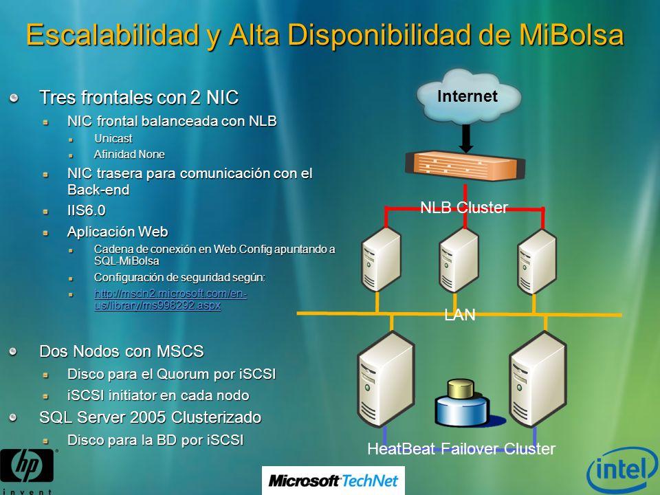 Escalabilidad y Alta Disponibilidad de MiBolsa Internet LAN HeatBeat Failover Cluster NLB Cluster Dos Nodos con MSCS Disco para el Quorum por iSCSI iS