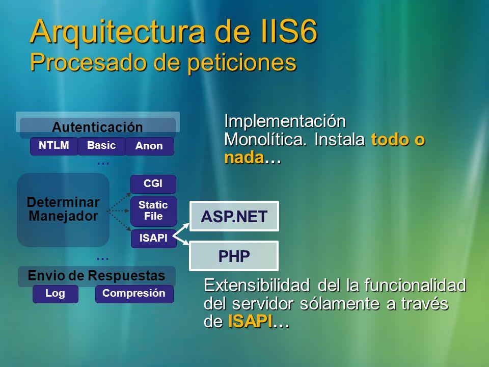 Arquitectura de IIS6 Procesado de peticiones Envio de Respuestas Log Compresión NTLMBasic Determinar Manejador CGI Static File Autenticación Anon Impl