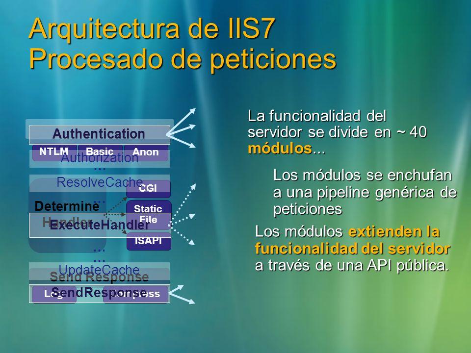 Arquitectura de IIS7 Procesado de peticiones Send Response LogCompress NTLMBasic Determine Handler CGI Static File ISAPI Authentication Anon SendRespo