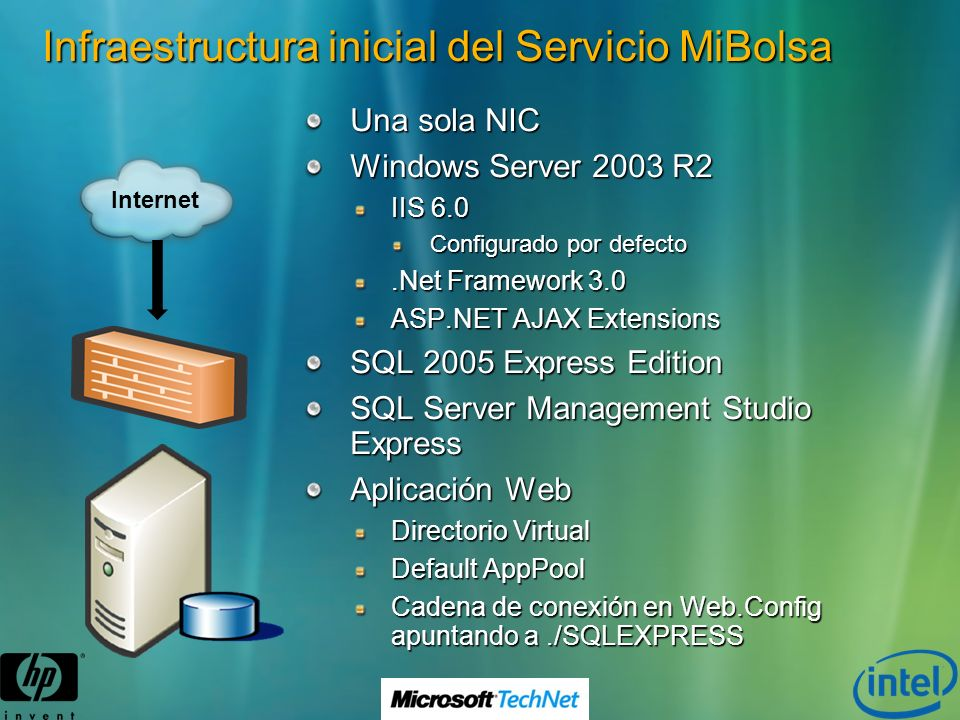 Infraestructura inicial del Servicio MiBolsa Una sola NIC Windows Server 2003 R2 IIS 6.0 Configurado por defecto.Net Framework 3.0 ASP.NET AJAX Extens