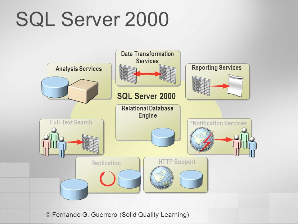 Novedades DTS DTS, ahora Integration Services Se ha reescrito todo el código Servicio windows independiente Incrementa su potencia y funcionalidad Incrementa su rendimiento Nuevo entorno de desarrollo MS Development Evironment Integrados con la plataforma.Net