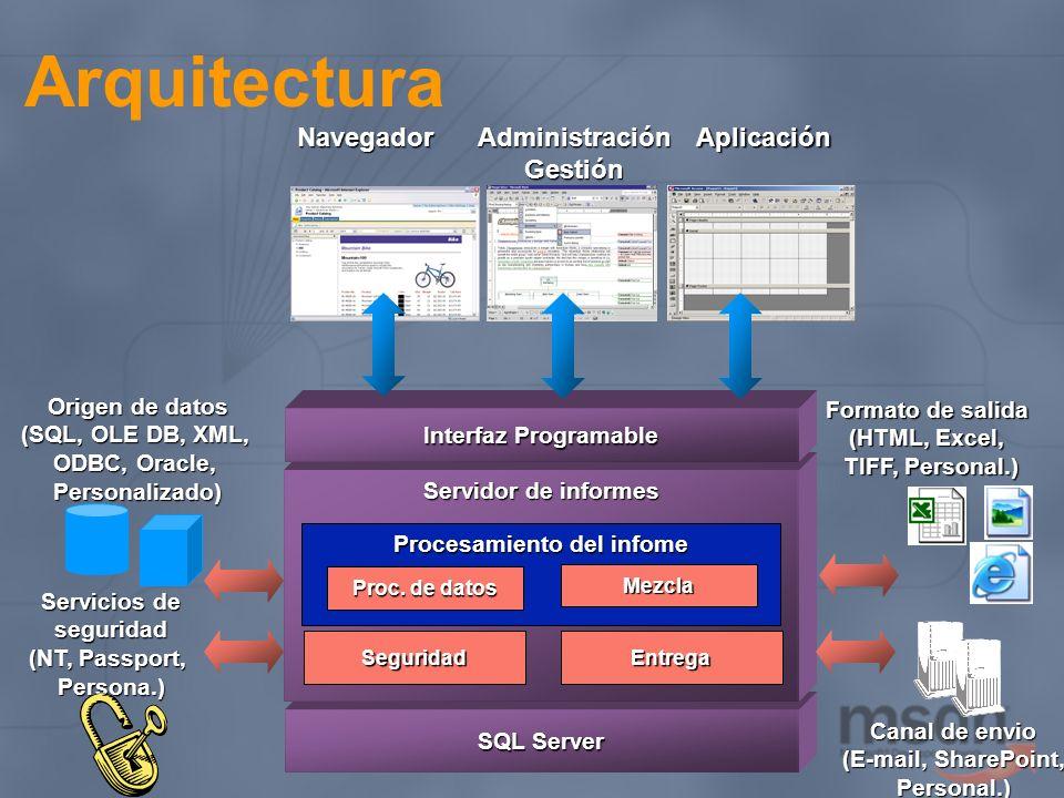 Requerimientos ComponenteRequisito Servidor Servidor de informes Windows 2000 (SP4) o 2003 Server IIS 5.0 o superior.NET Framework Servidor SMTP para procesamiento de mails Administrador de informes Report Server Database SQL Server 2000 SP3 SQL Server Agent Cliente Diseñador de informes Visual Studio.NET 2003 Utilidades cliente.NET Framework