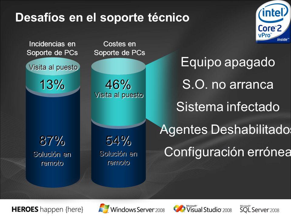 Desafíos en el soporte técnico 46% 54% Incidencias en Soporte de PCs Costes en Soporte de PCs 13% 87% Visita al puesto Solución en remoto Equipo apagado S.O.