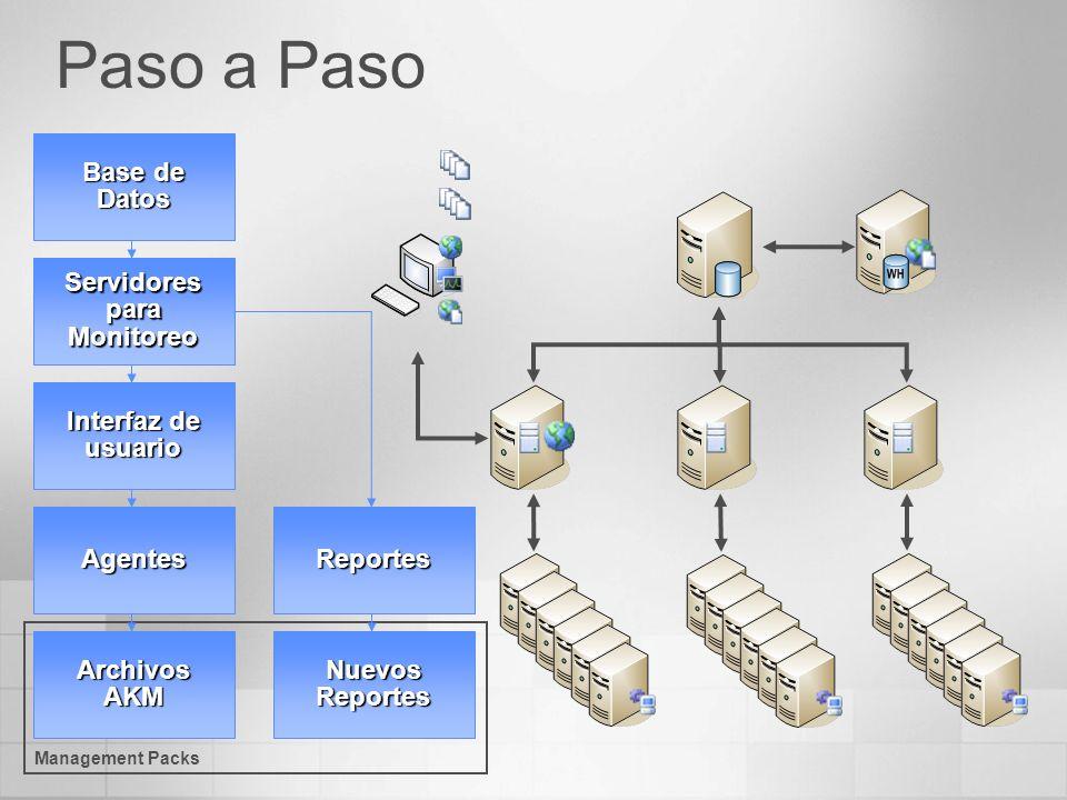 Paso a Paso Base de Datos Servidores para Monitoreo Interfaz de usuario AgentesReportes Archivos AKM Nuevos Reportes Management Packs