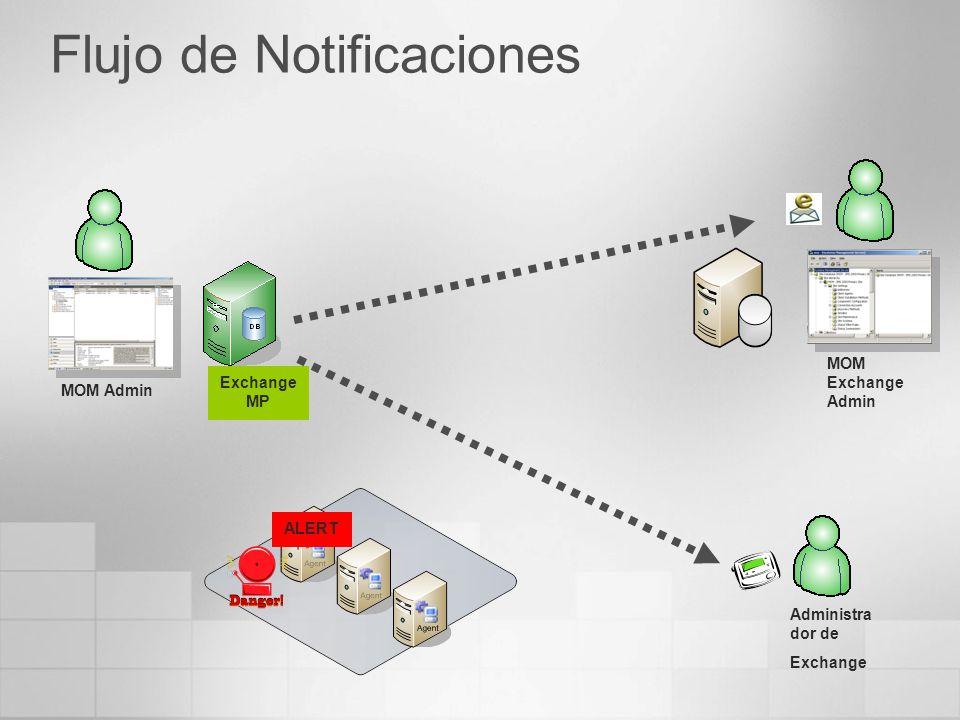 Flujo de Notificaciones MOM Admin MOM Exchange Admin Administra dor de Exchange Exchange MP ALERT