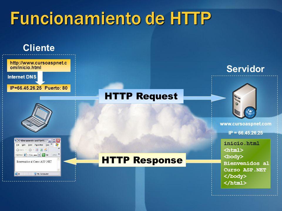 Funcionamiento de HTTP www.cursoaspnet.com IP = 66.45.26.25 http://www.cursoaspnet.c om/inicio.html IP=66.45.26.25 Puerto: 80 inicio.html Bienvenidos