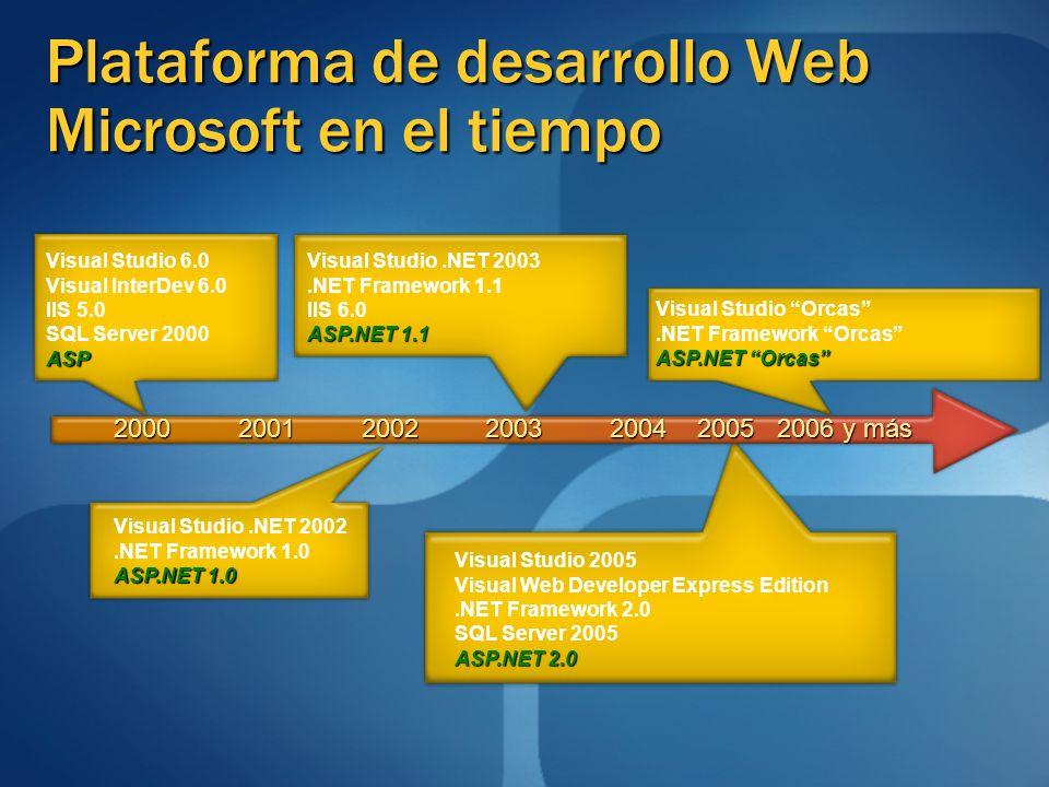 Visual Studio 6.0 Visual InterDev 6.0 IIS 5.0 SQL Server 2000ASP Visual Studio.NET 2002.NET Framework 1.0 ASP.NET 1.0 Visual Studio.NET 2003.NET Frame