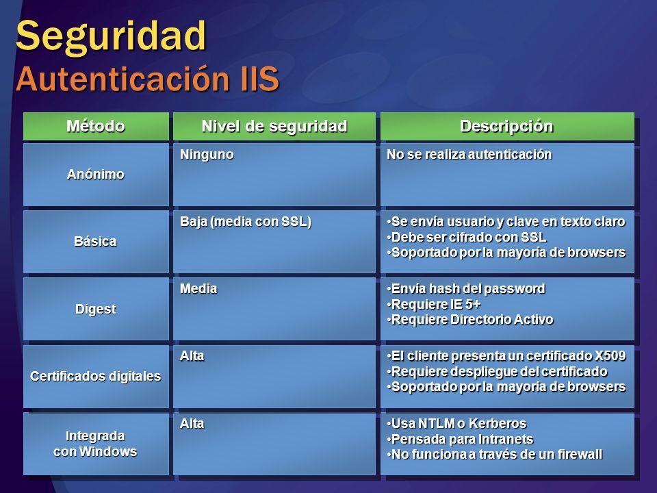 Seguridad Autenticación IIS MétodoMétodo AnónimoAnónimo Nivel de seguridad DescripciónDescripción NingunoNinguno No se realiza autenticación BásicaBás
