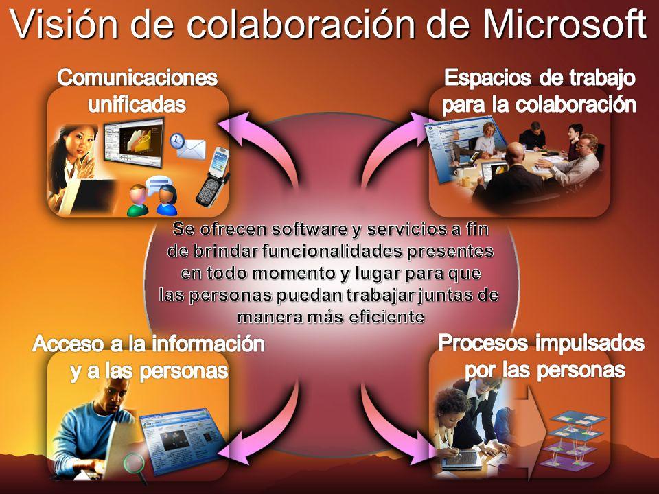 Visión de colaboración de Microsoft