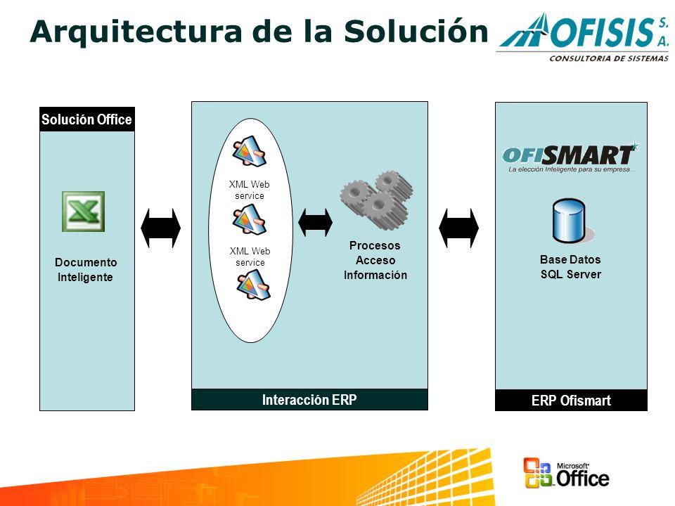 ERP Ofismart Arquitectura de la Solución Solución Office Documento Inteligente Interacción ERP Base Datos SQL Server XML Web service Procesos Acceso I