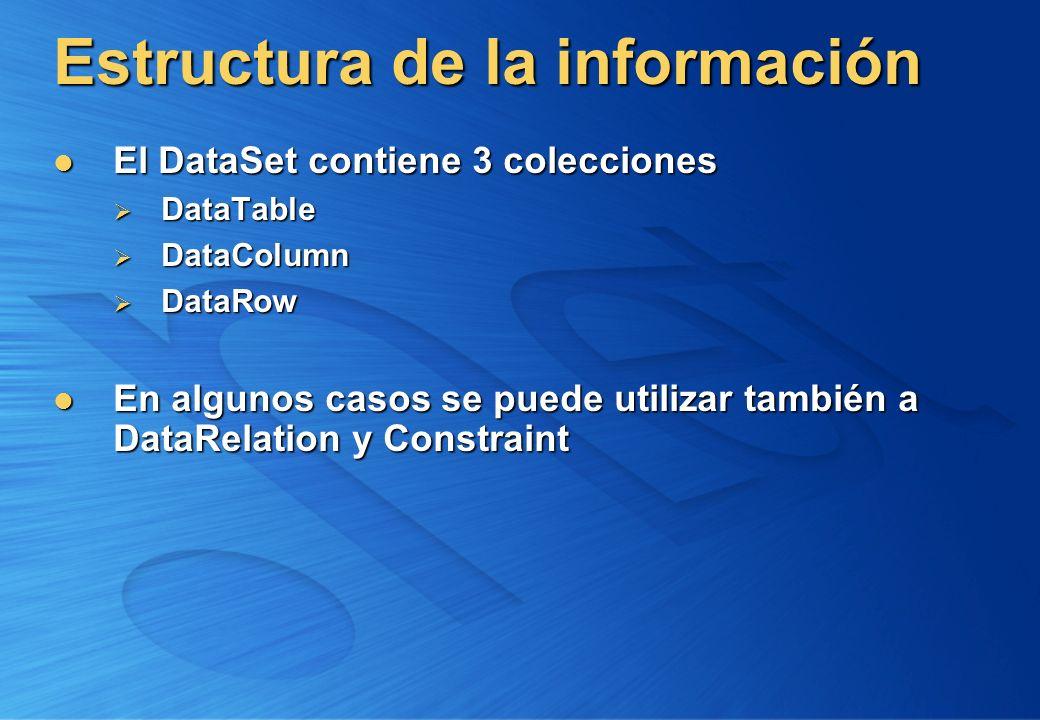 Estructura de la información El DataSet contiene 3 colecciones El DataSet contiene 3 colecciones DataTable DataTable DataColumn DataColumn DataRow Dat