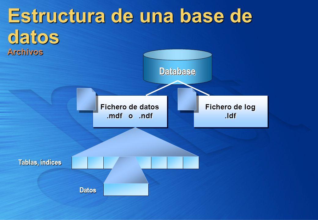 Estructura de una base de datos Transacciones La aplicación envía una modificación 11 Archivo log La modificación es guardada en el log 33 Se cargan las páginas en memoria y se modifican 22 Cache y búfer Archivo de datos Un checkpoint escribe las páginas de memoria a disco 44