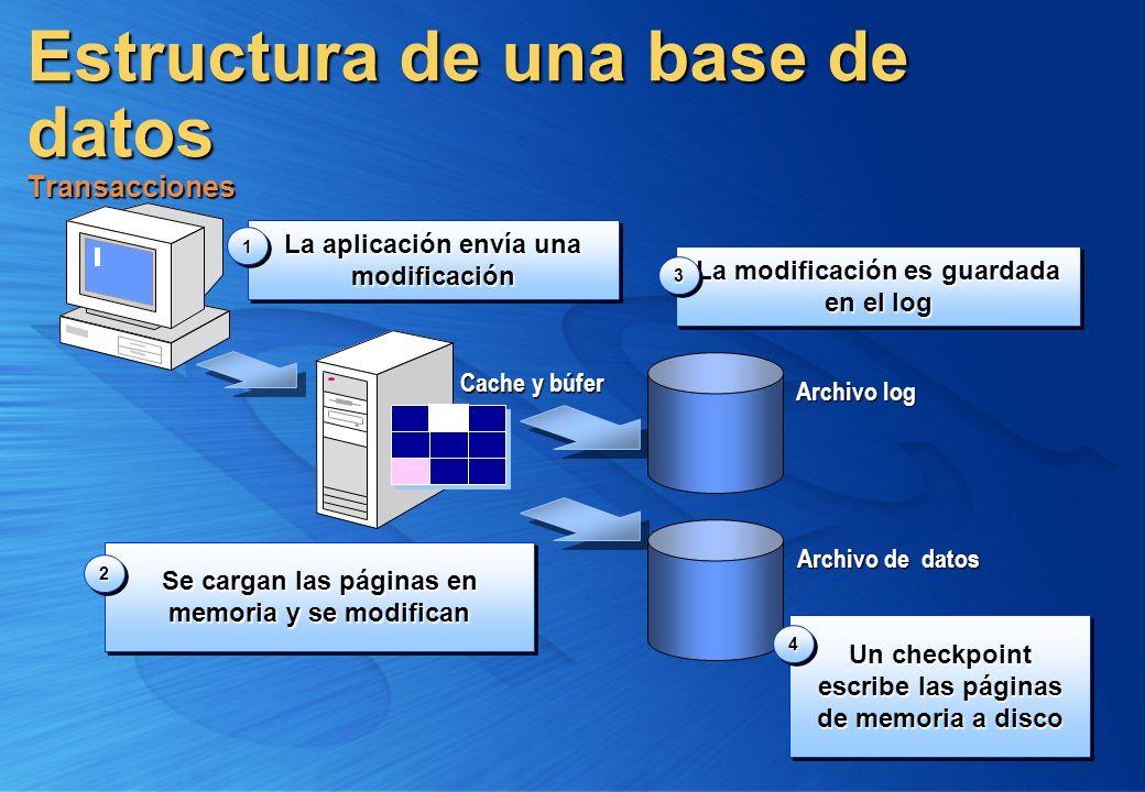 Estructura de una base de datos Transacciones La aplicación envía una modificación 11 Archivo log La modificación es guardada en el log 33 Se cargan l