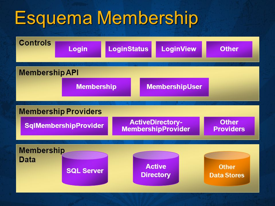 Esquema Membership Membership API Membership Data SQL Server Other Data Stores Membership Providers Active Directory LoginLoginStatusLoginViewOther Co