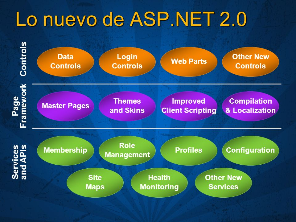 Lo nuevo de ASP.NET 2.0 Controls Page Framework Services and APIs Data Controls Login Controls Web Parts Other New Controls Master Pages Themes and Skins Improved Client Scripting Compilation & Localization Membership Role Management ProfilesConfiguration Site Maps Health Monitoring Other New Services