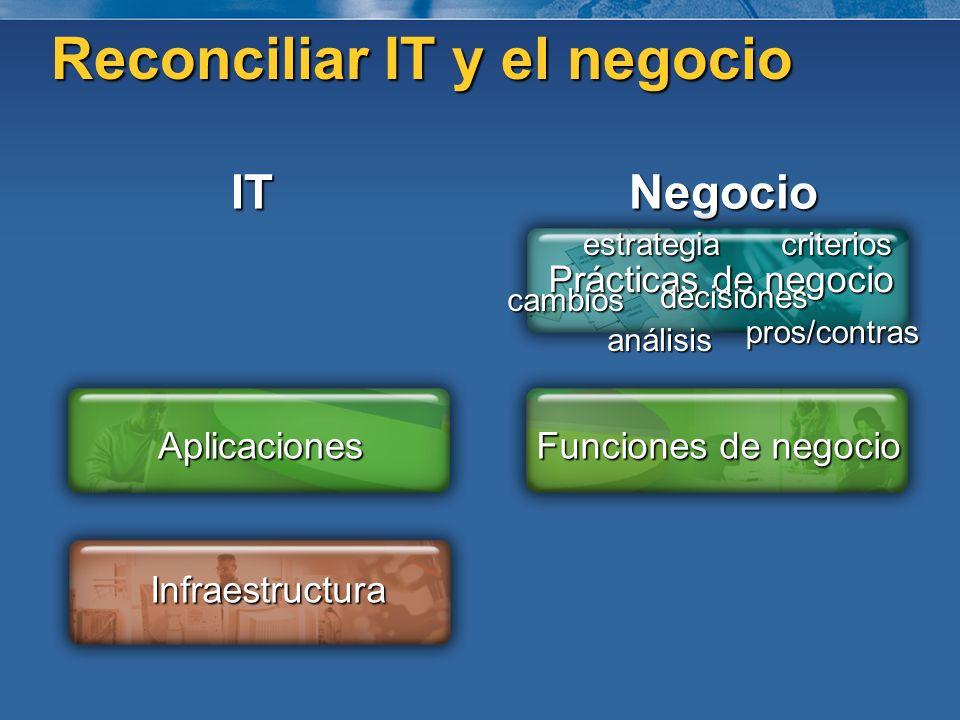 ITNegocio Prácticas de negocio Funciones de negocio Aplicaciones Infraestructura criterios análisis pros/contras cambios decisiones estrategia Reconci