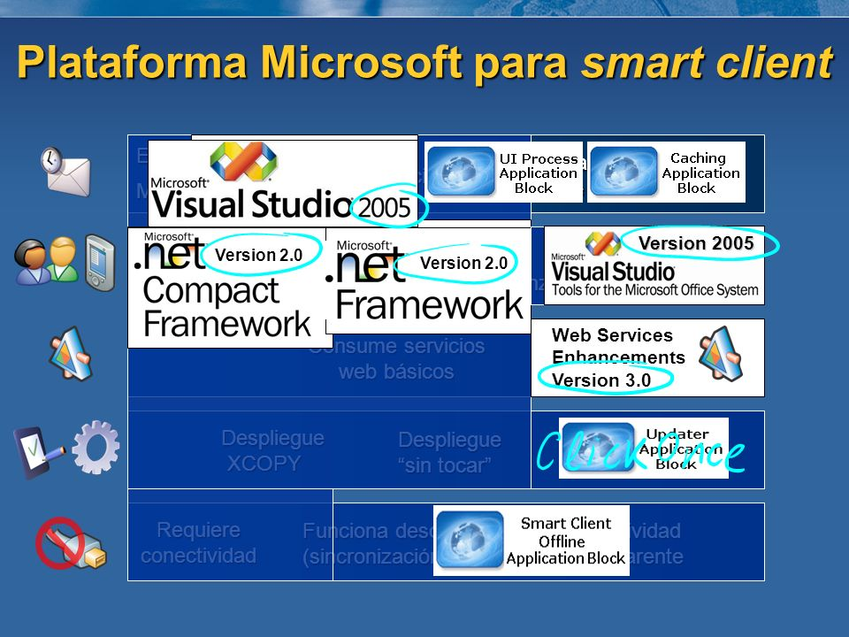 Plataforma Microsoft para smart client Ejecución local Memoria local Dispositivos locales Consume servicios web avanzados Despliegue sin tocar Auto-ac