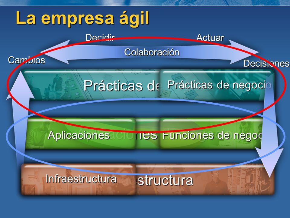 Aplicaciones de negocio Prácticas de negocio Infraestructura Funciones de negocio Aplicaciones Infraestructura Colaboración DecidirActuarCambios Decis