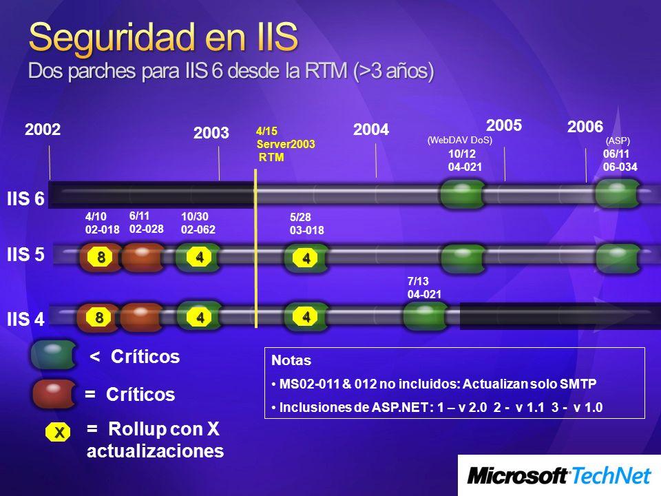 Notas MS02-011 & 012 no incluidos: Actualizan solo SMTP Inclusiones de ASP.NET : 1 – v 2.0 2 - v 1.1 3 - v 1.0 = Críticos = Rollup con X actualizaciones X IIS 6 IIS 5 2002 2003 2004 2005 IIS 4 4/15 Server2003 RTM 4/10 02-018 6/11 02-028 10/30 02-062 5/28 03-018 10/12 04-021 (WebDAV DoS) 7/13 04-021 8 8 4 4 4 4 < Críticos 2006 06/11 06-034 (ASP)