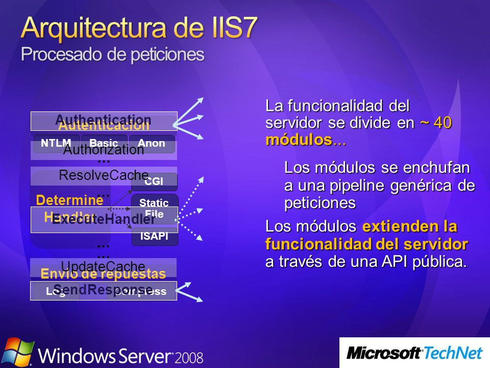 Envio de repuestas LogCompress NTLMBasic Determine Handler CGI Static File ISAPI Autenticación Anon SendResponse Authentication Authorization ResolveCache ExecuteHandler UpdateCache … … La funcionalidad del servidor se divide en ~ 40 módulos...
