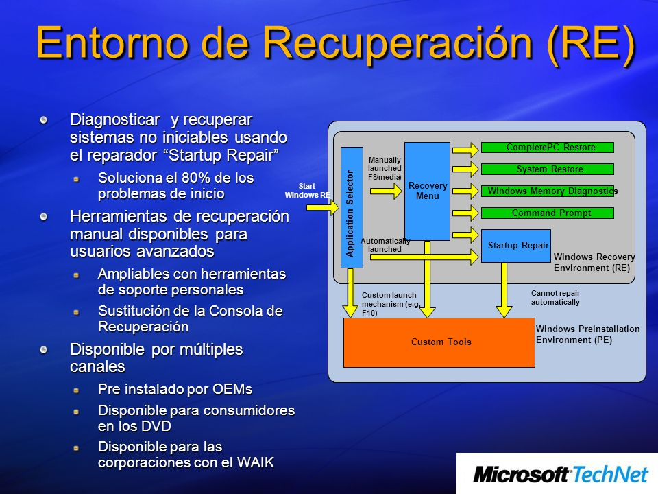 Entorno de Recuperación (RE) Diagnosticar y recuperar sistemas no iniciables usando el reparador Startup Repair Soluciona el 80% de los problemas de i