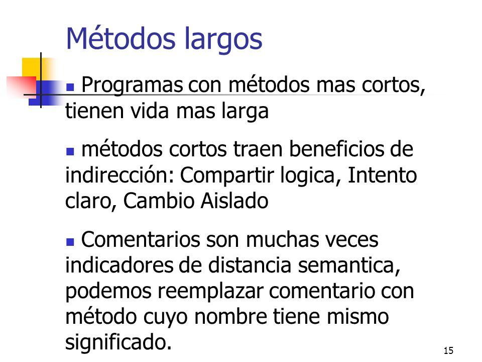 15 Métodos largos Programas con métodos mas cortos, tienen vida mas larga métodos cortos traen beneficios de indirección: Compartir logica, Intento cl