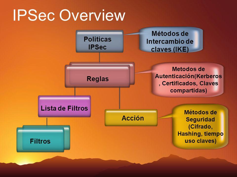 IPSec Overview Politicas IPSec Métodos de Intercambio de claves (IKE) Lista de Filtros Metodos de Autenticación(Kerberos, Certificados, Claves compart