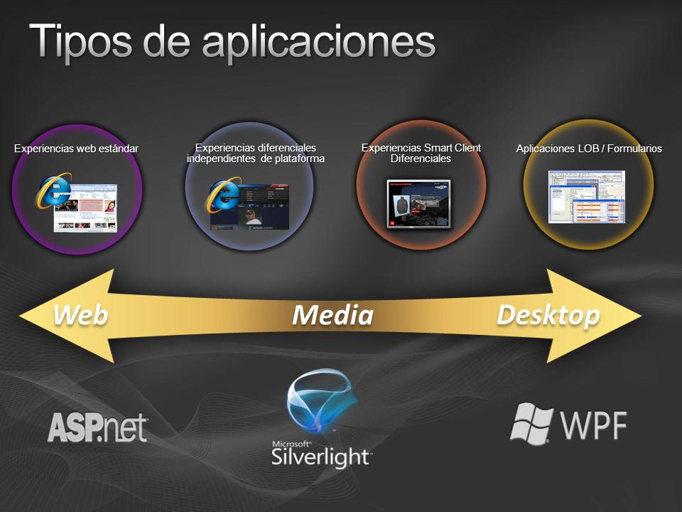 Máxima potencia y productividad Tecnología gráfica sin precedentes Parte de.NET 3.x Unificación Formularios 2D / 3D Video / imágenes Documentos Animaciones Speech