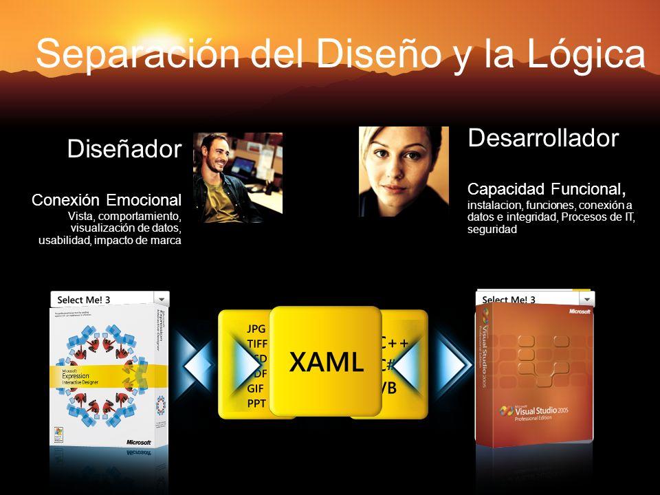Separación del Diseño y la Lógica Diseñador Conexión Emocional Vista, comportamiento, visualización de datos, usabilidad, impacto de marca Desarrollad