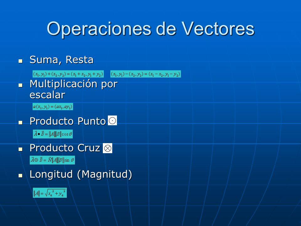Operaciones de Vectores Suma, Resta Suma, Resta Multiplicación por escalar Multiplicación por escalar Producto Punto Producto Punto Producto Cruz Prod