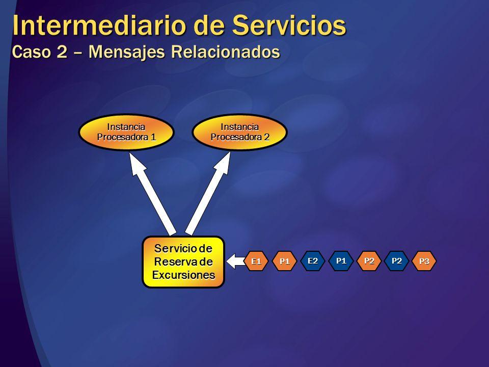 Intermediario de Servicios Caso 2 – Mensajes Relacionados Servicio de Reserva de Excursiones Instancia Procesadora 1 Instancia Procesadora 2 E1P1 E2P1