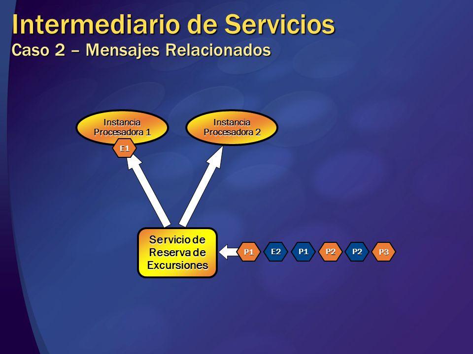 Intermediario de Servicios Caso 2 – Mensajes Relacionados Servicio de Reserva de Excursiones Instancia Procesadora 1 Instancia Procesadora 2 P1 E2P1P2