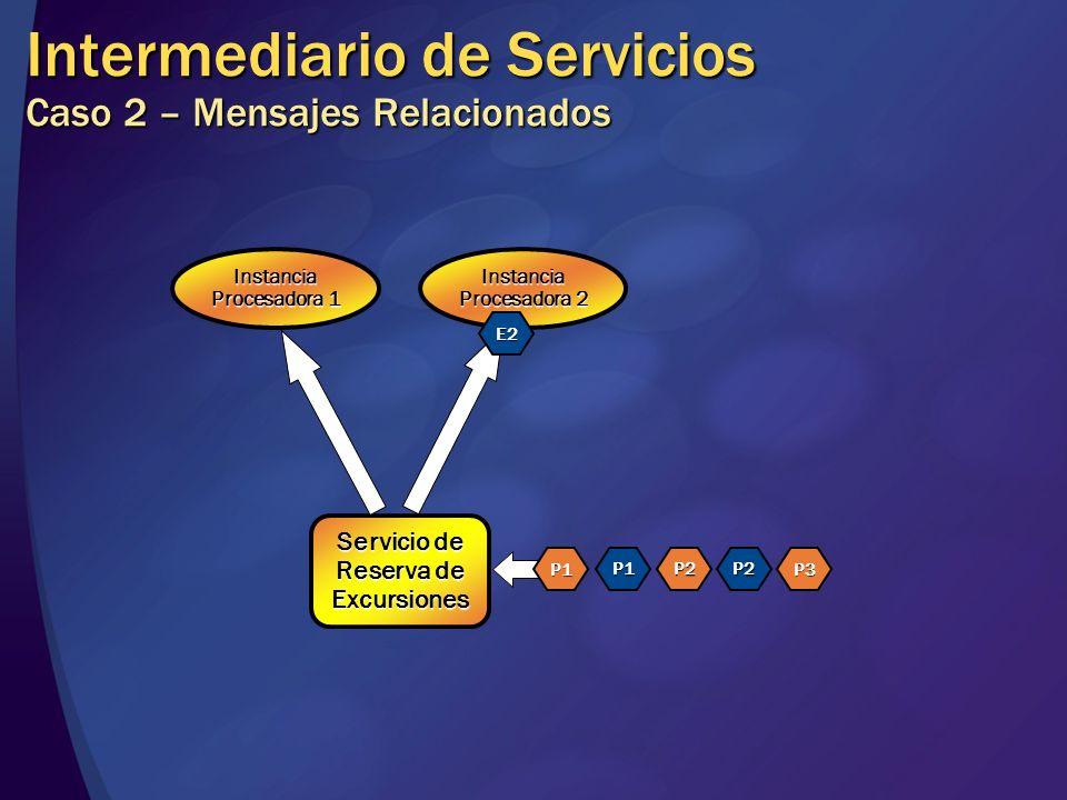 Intermediario de Servicios Caso 2 – Mensajes Relacionados Servicio de Reserva de Excursiones Instancia Procesadora 1 Instancia Procesadora 2 P1 P1P2P2