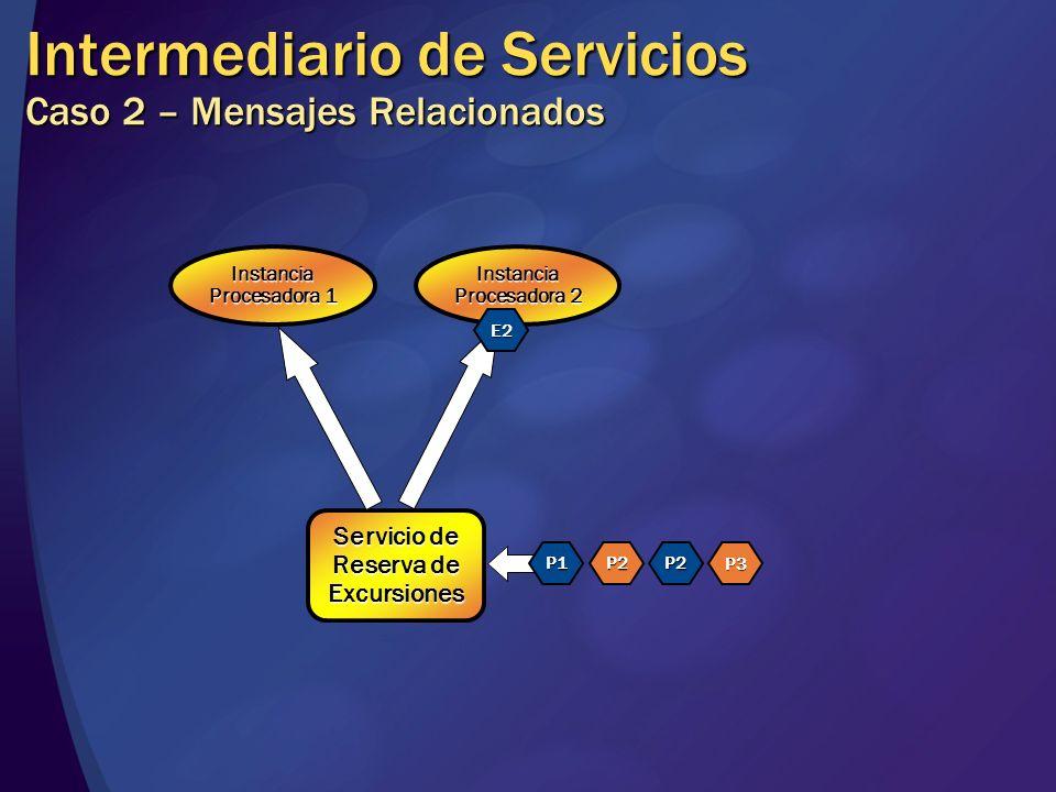 Intermediario de Servicios Caso 2 – Mensajes Relacionados Servicio de Reserva de Excursiones Instancia Procesadora 1 Instancia Procesadora 2 P1P2P2 P3